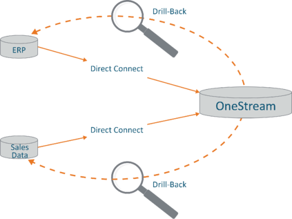 Direct Connect & Drill-Back Graphic